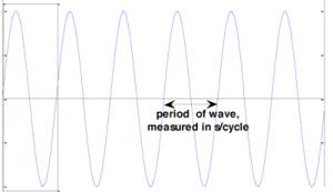 تقویت کنندگی شکل موج سینوسی فراتر از حد مجاز مدار و قطعات تشکیل دهنده آن