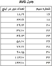 جدول AVG