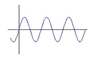 شکل موج سینوسی تقویت نشده ی اولیه