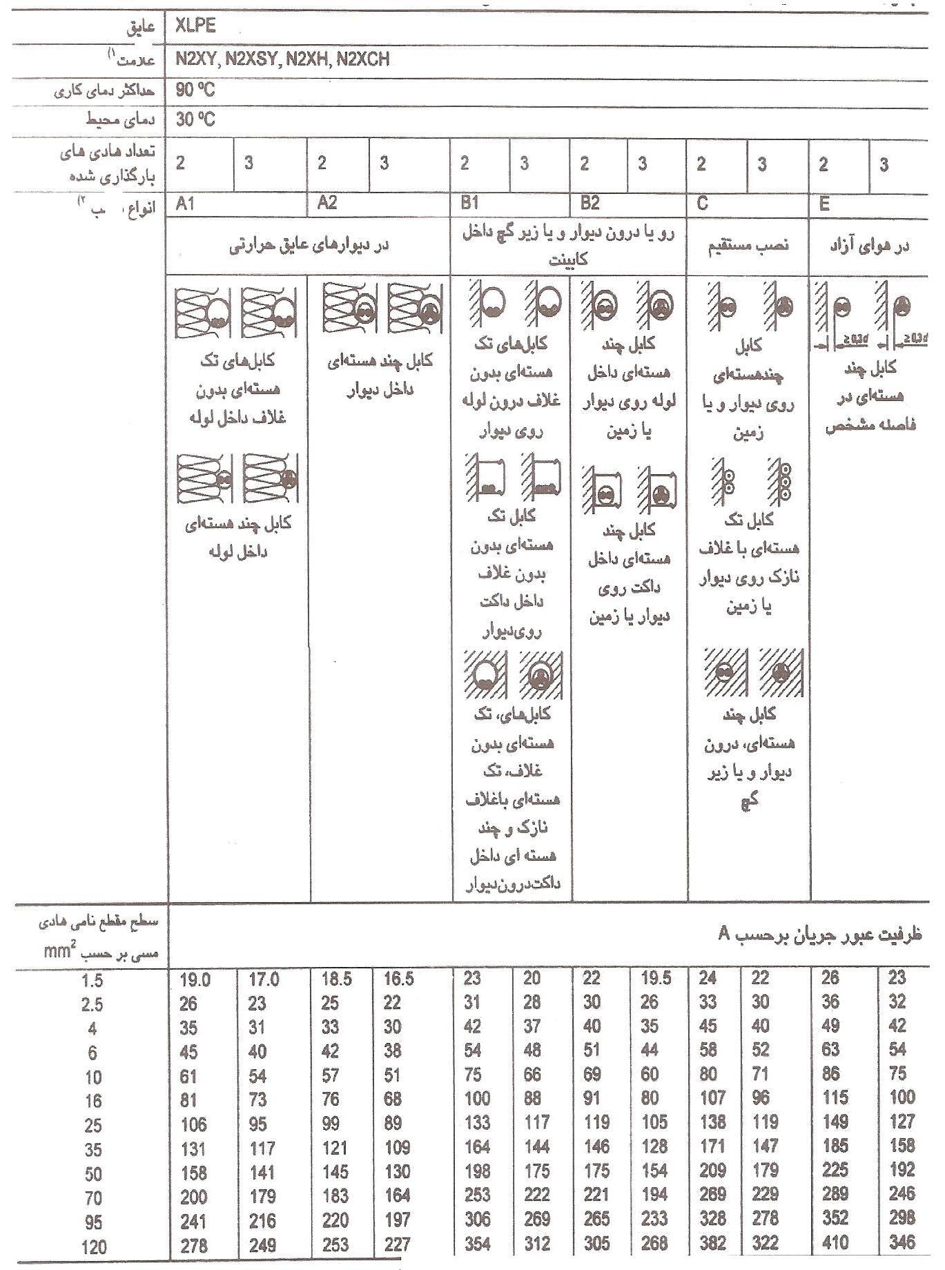 ظرفیت عبور جریان_ کابل نصب ثابت_انواع نصب A، B، C