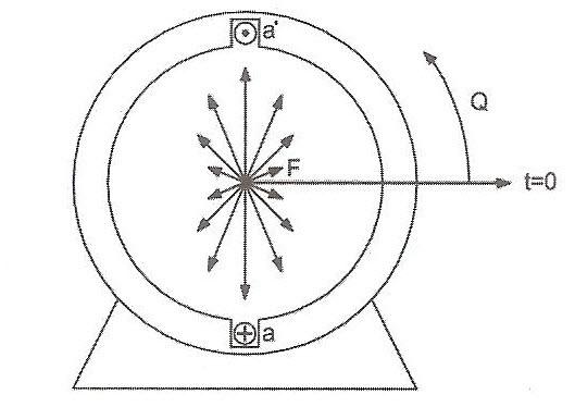 موقعیت نیروی محرکه مغناطیسی تولید شده در موتورهای تک فاز