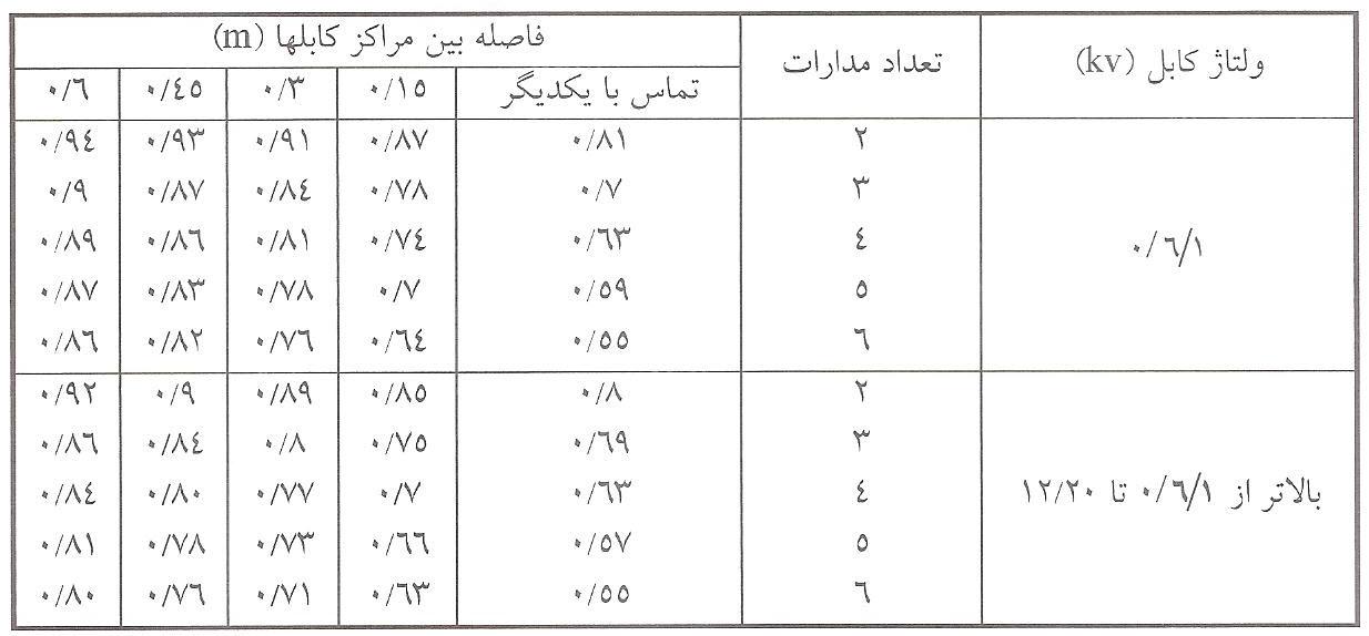 ضرایب تصحیح جریان مجاز کابل بر اثر همجواری