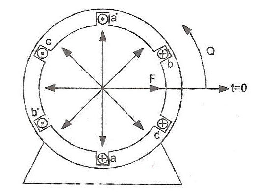 موقعیت نیروی محرکه مغناطیسی تولید شده در موتورهای سه فاز