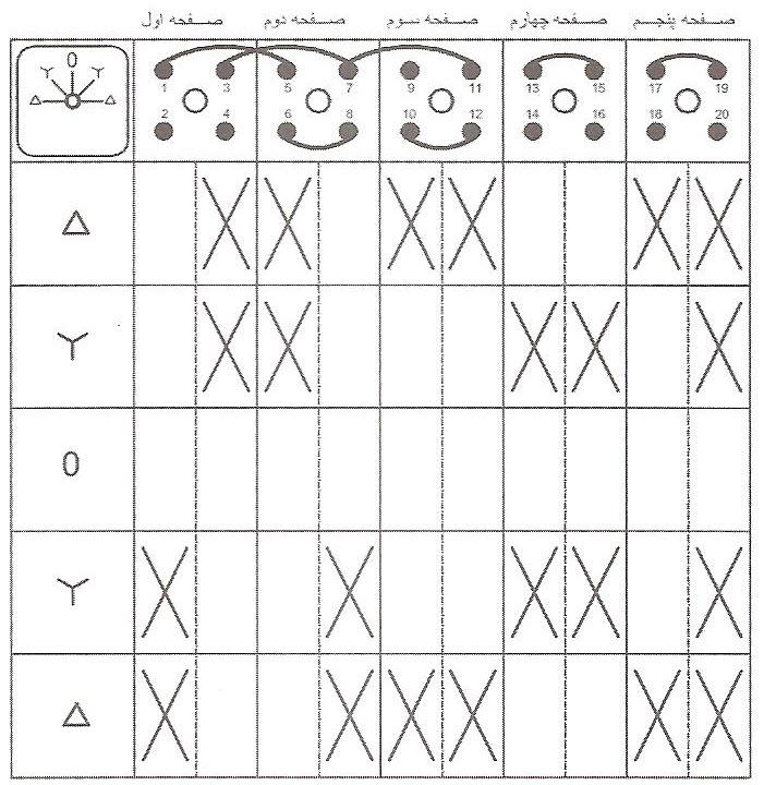 جدول کاتالوگی کلید ستاره مثلث چپگرد و راستگرد