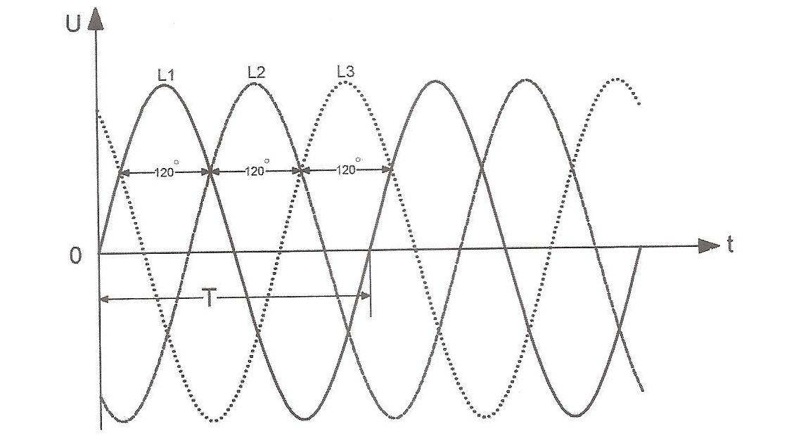 شکل موج ولتاژی ورودی سه فاز با اختلاف فاز 120 درجه