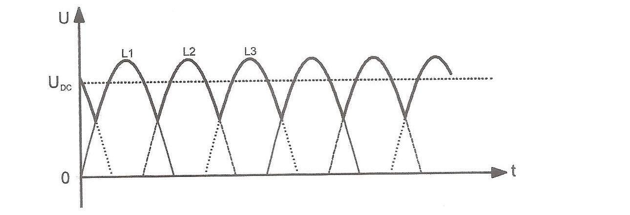 شکل موج ولتاژ خروجی (دوسربار) یکسو شده