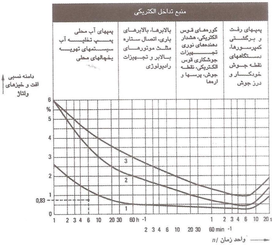 افت و خیزهای ولتاژ قابل پذیرش (ΔU)به نسبت ولتاژ نامی سیستم
