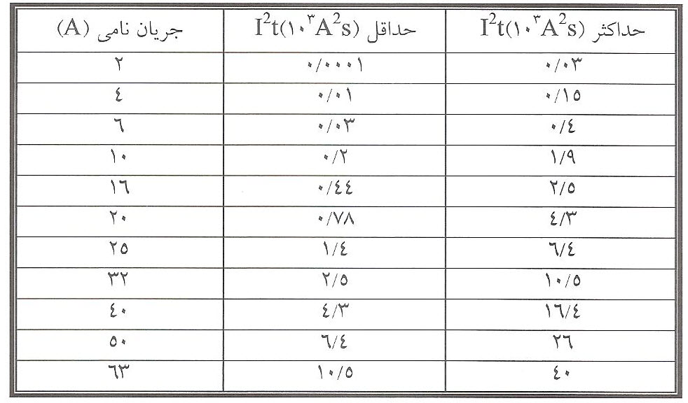 حداکثر و حداقل تلفات توان در زمان اتصال کوتاه فیوزهای استوانه ای