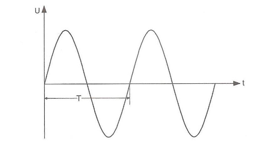 شکل موج ولتاژ ورودی