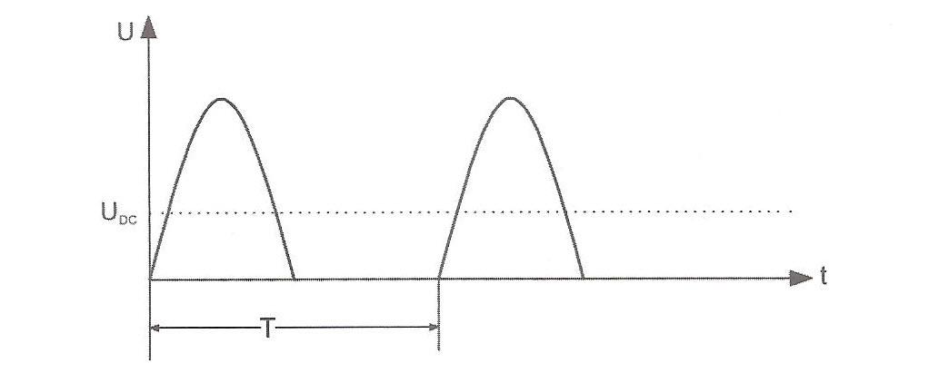 شکل موج ولتاژ خروجی یکسوسازی نیم موج تکفاز بدون صافی