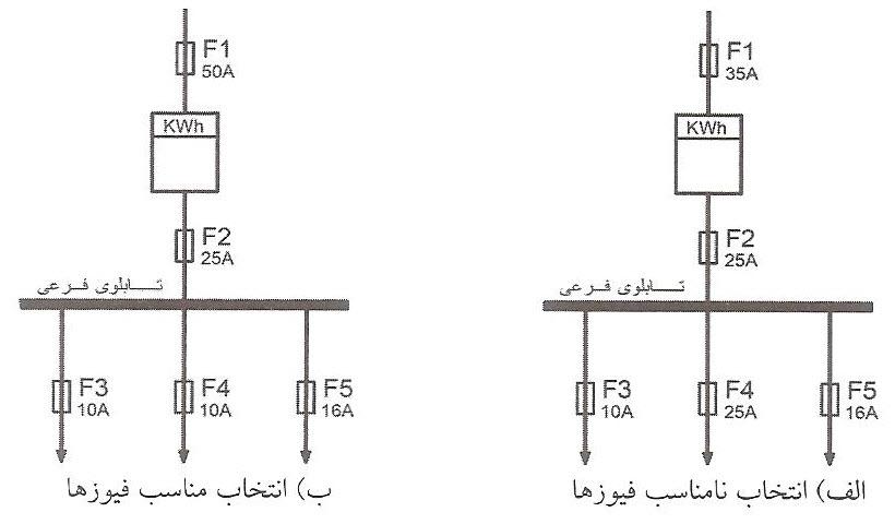 انتخاب مناسب و نامناسب فیوز در سیستم الکتریکی