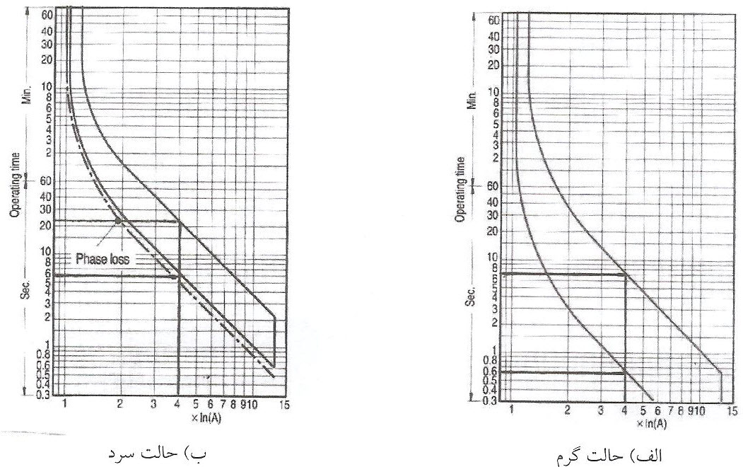 منحنی مشخصه عملکرد (قطع) رله حرارتی با حداکثر جریان 22A