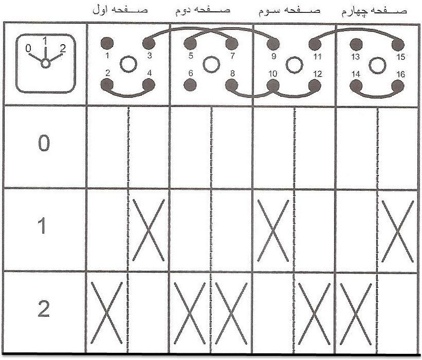 جدول کاتالوگی کلید دالاندار