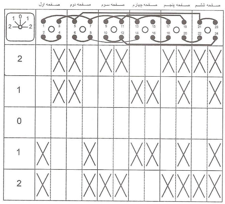 جدول کاتالوگی کلید دالاندار راستگرد و چپگرد
