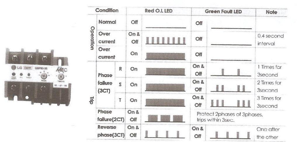 منحنی عملکرد رله های الکترونیکی با دو LED جداگانه