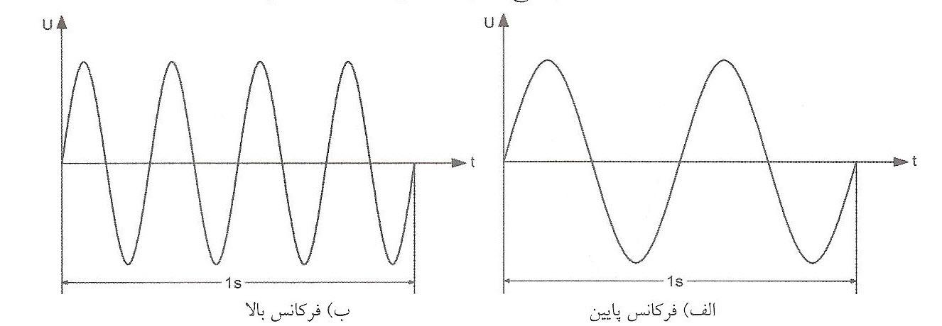 یک شکل موج کامل