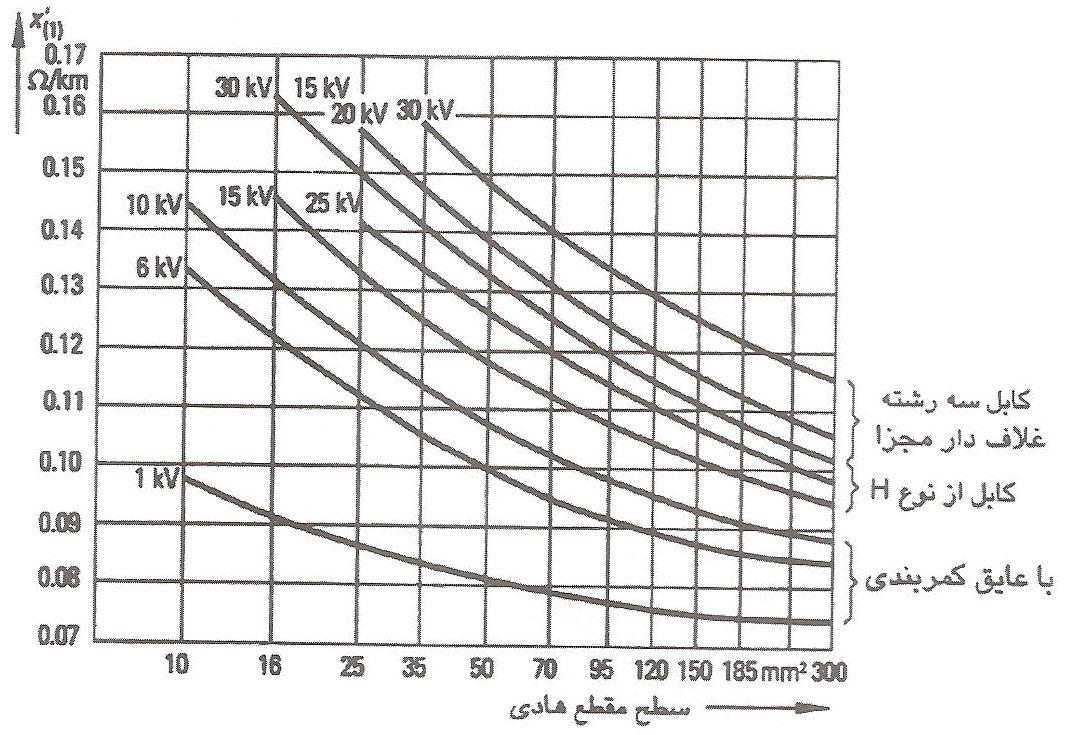 مقادیر میانگین برای رئاکتانس القایی در واحد