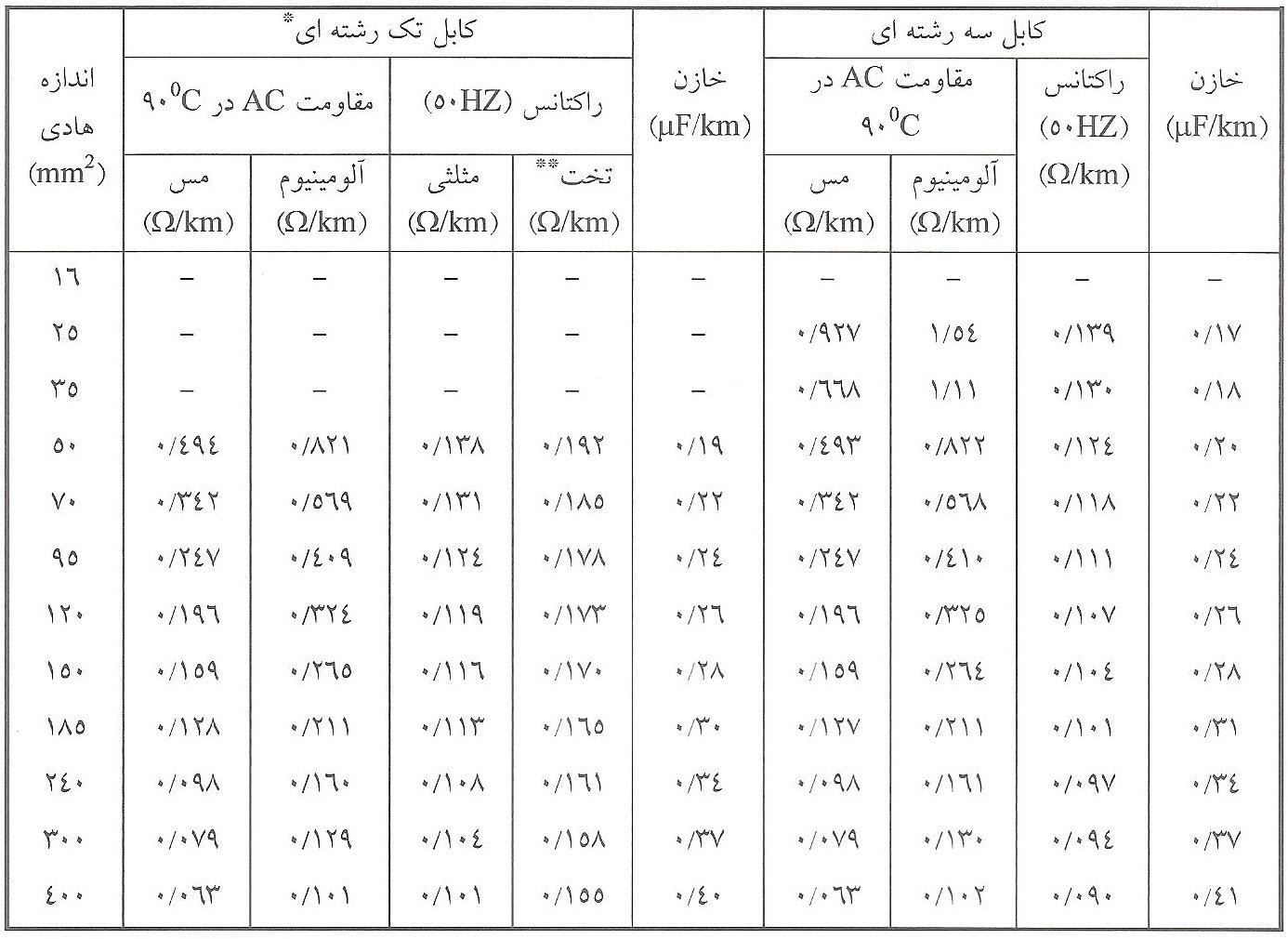 مشخصات الکتریکی کابل XLPE فشار متوسط