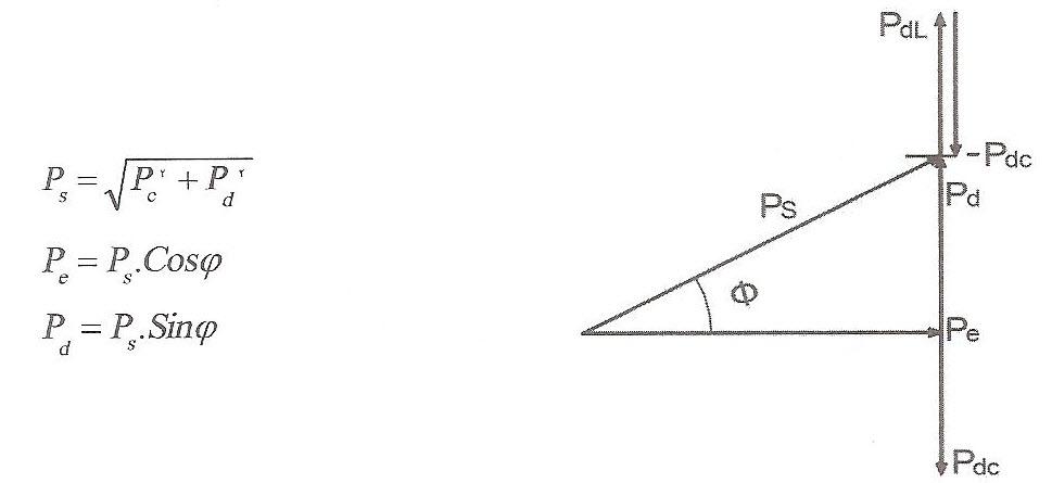 مثلث توان (دیاگرام برداری توان های سه فاز)