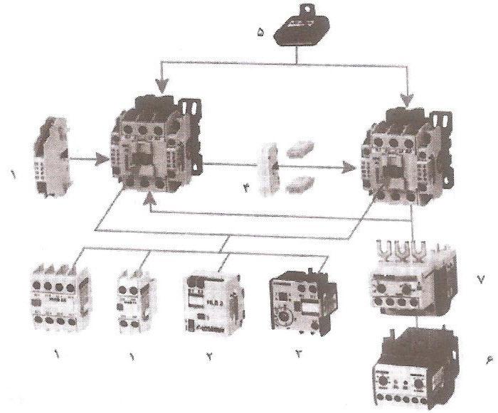 کنتاکتورهای تیپ کوچک تا 50 آمپر همراه با وسایل جانبی