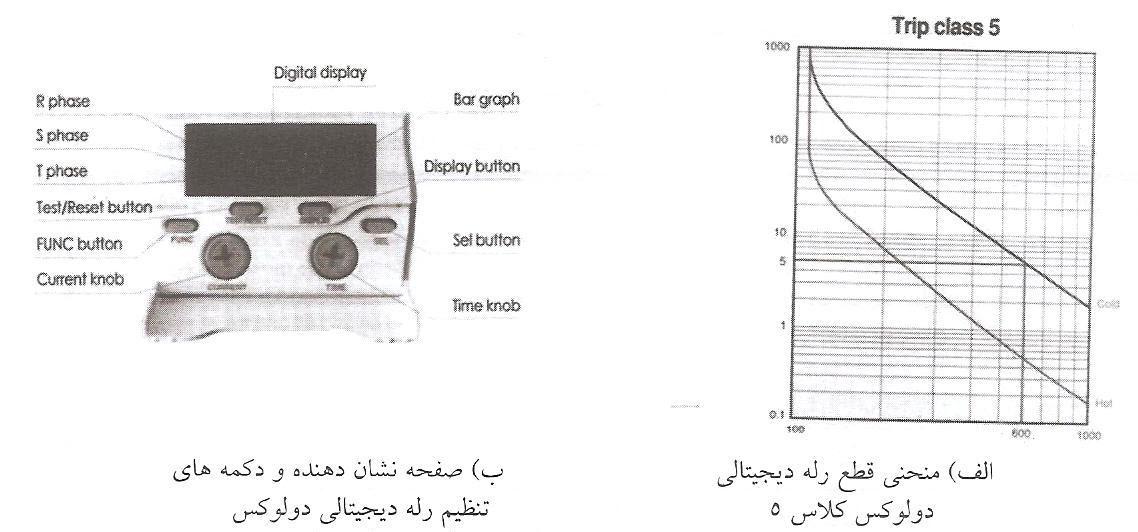 شکل و منحنی مشخصه یک نوع رله دیجیتالی دولوکس