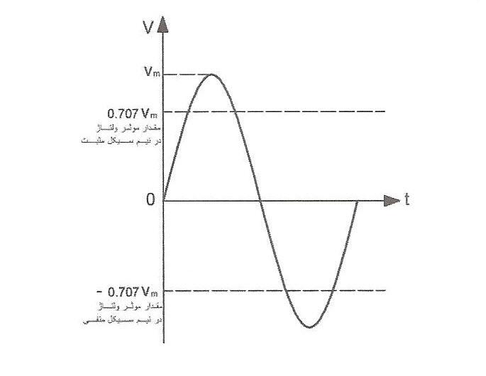 تعیین مقادیر موثر در شکل موج ولتاژ