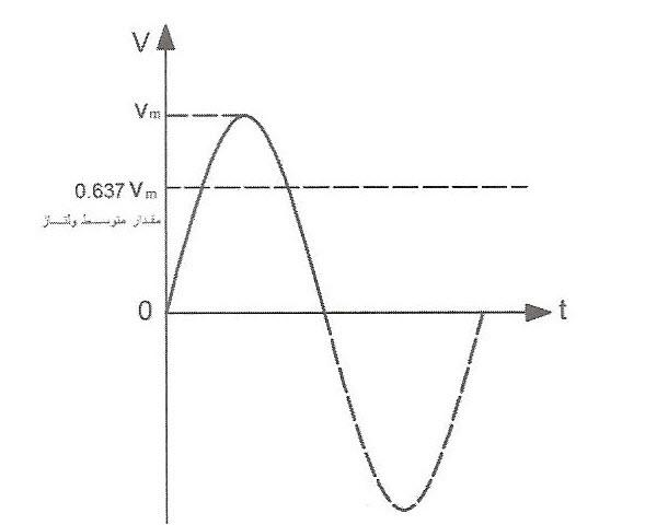 مقدار متوسط ولتاژ