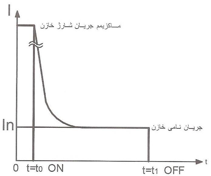 ماکزیمم جریان شارژ خازن ها با اتصال پله ای به مدار