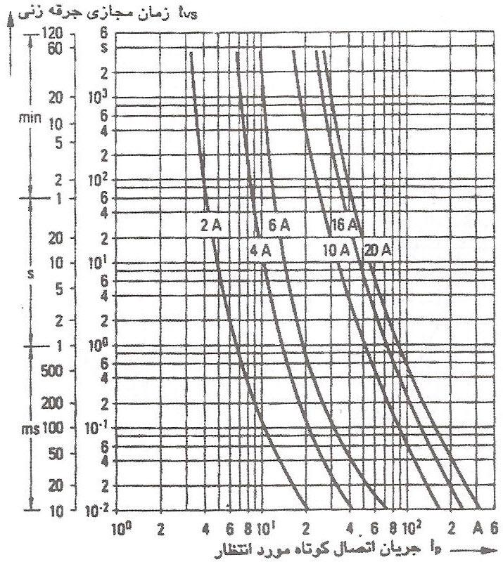 مشخصه جریان/ زمان جرقه زنی رشته فیوز استوانه ای