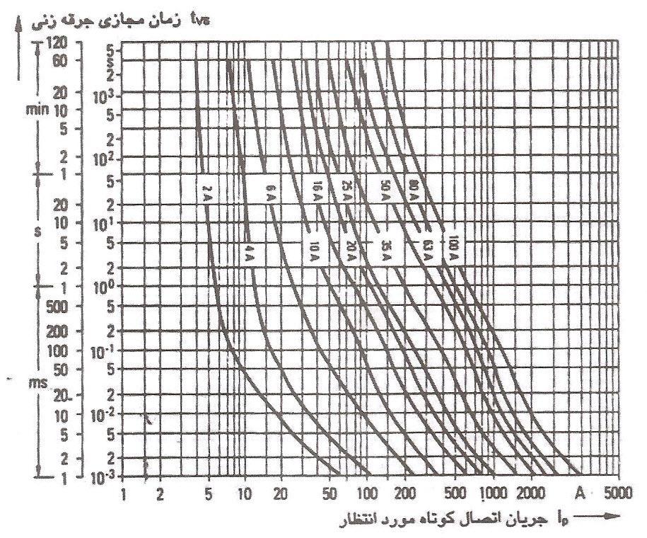 مشخصه جریان/ زمان جرقه زنی رشته فیوزهای پیچی