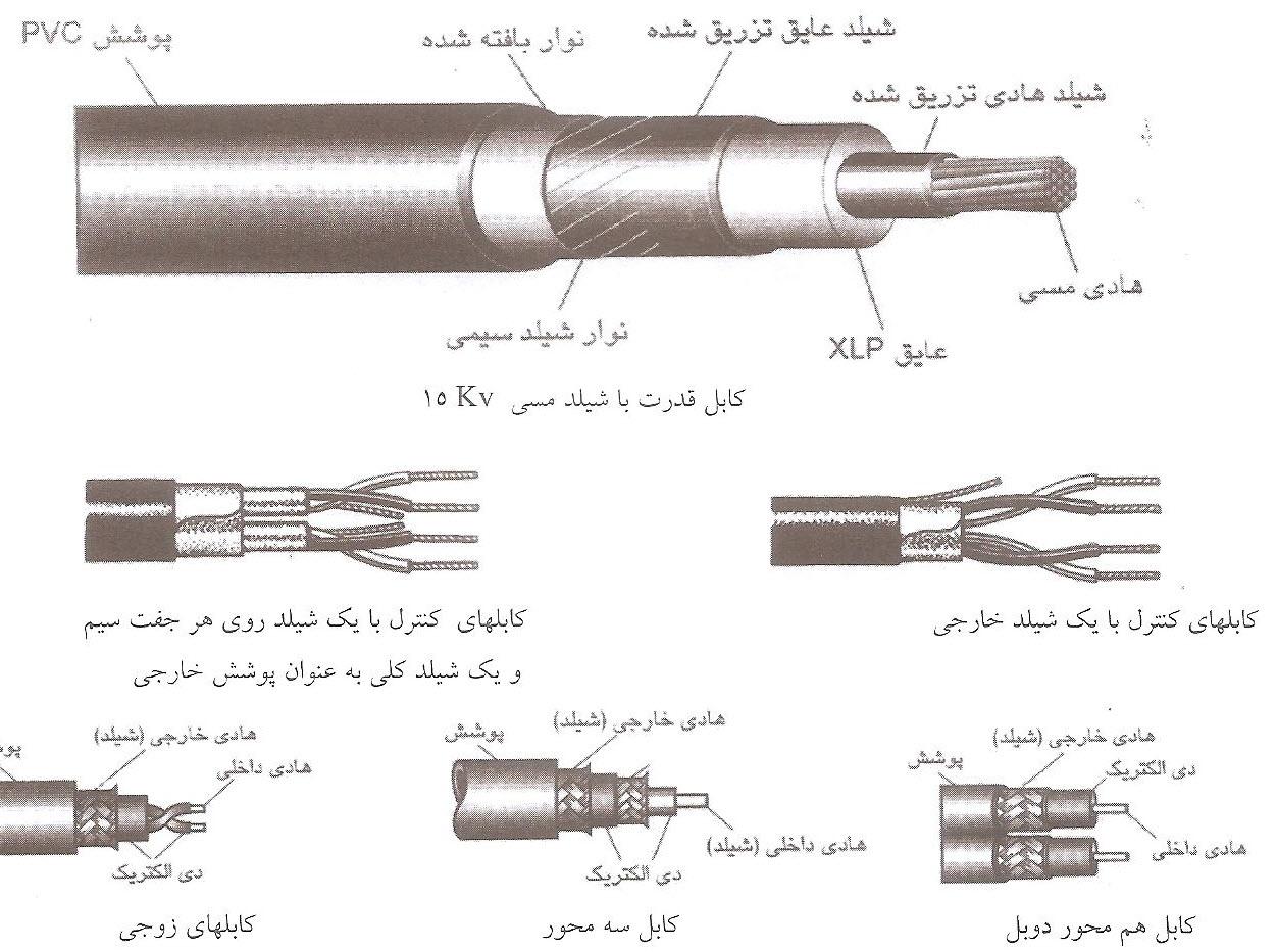 چند نمونه از کابل های شیلددار