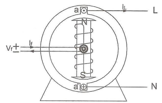 تصویر یک ژنراتور AC که خروجی آن از استاتور گرفته می شود