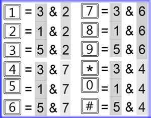 نحوه عملکرد یک صفحه کلید 4*3
