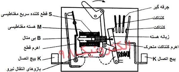 ساختمان داخلی یک کلید حرارتی بی متالی