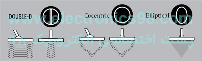 تشریح انواع سیم پیچ ها در طراحی لوپ فلزیاب ها