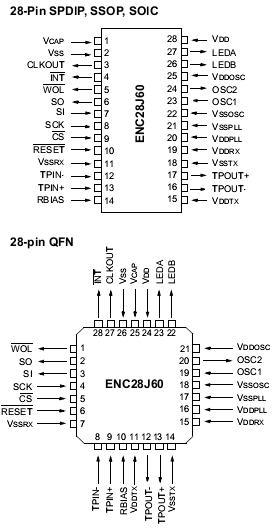دانلود پروژه انتقال داده از طریق اترنت با ENC28J60 و میکروکنترلر AVR
