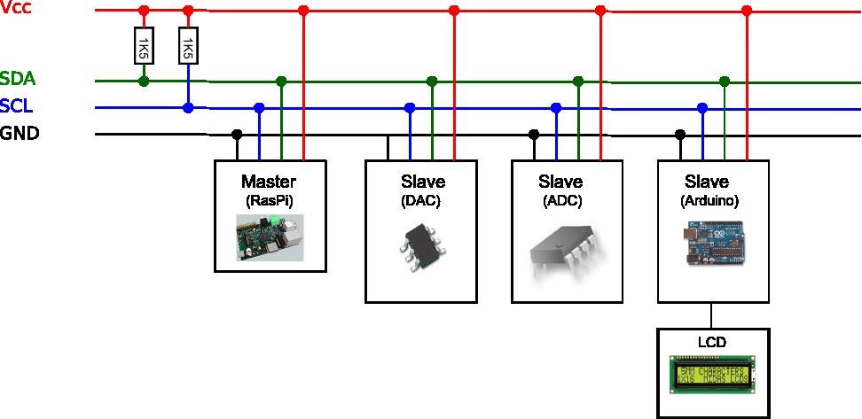 نحوه ارتباط سریال spi یک سیستم Master با دیگر سیستم ها به صورت Slave