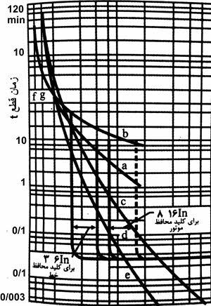 منحنی مشخصه قطع کننده حرارتی یک کلید خودکار 200 آمپری