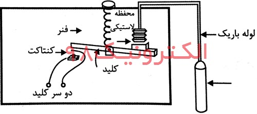 ساختمان داخلی یک کلید حرارتی
