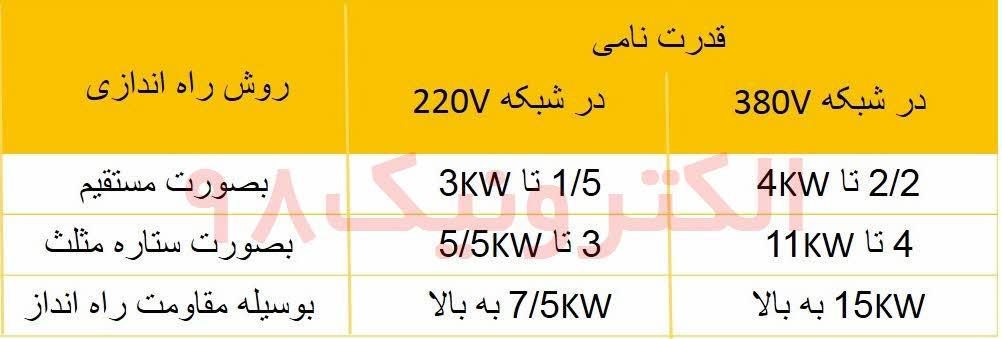 جدول طرز اتصال موتورهای سه فاز با قدرت های نامی مختلف به شبکه