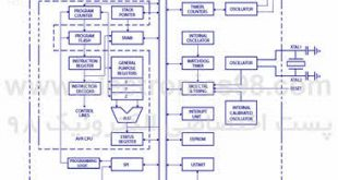 block-diagram-avr
