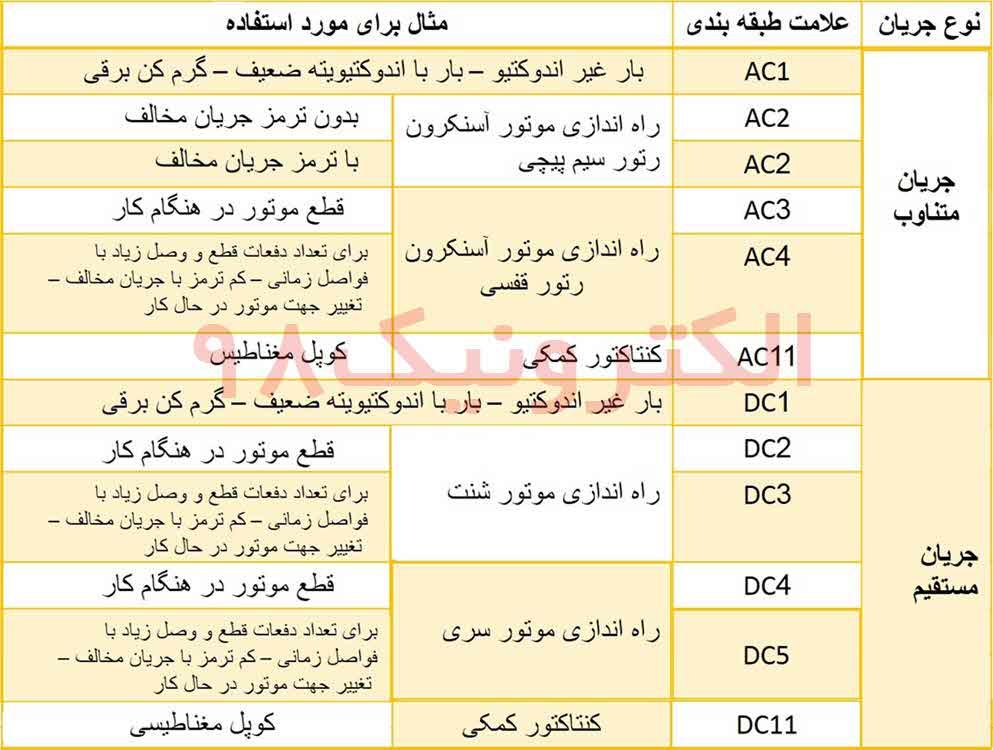 جدول انواع جریان و علامت طبقه بندی آن ها