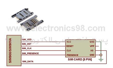 دانلود پروژه کنترل 4 وسیله برقی از طریق پیام کوتاه SMS با ماژول SIM900