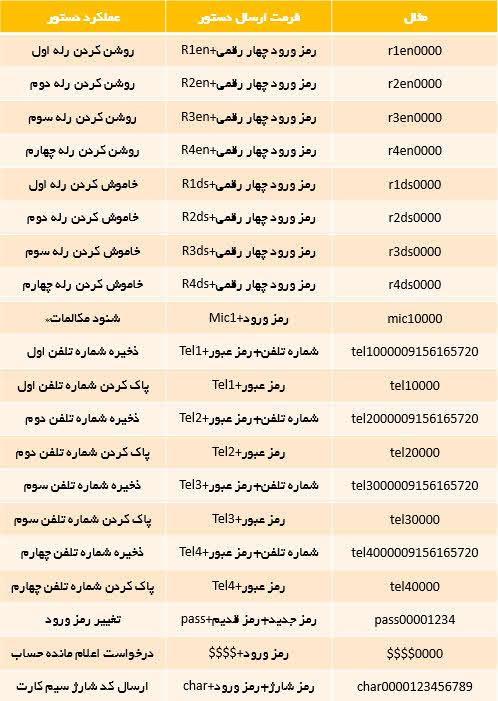 جدول دستورات