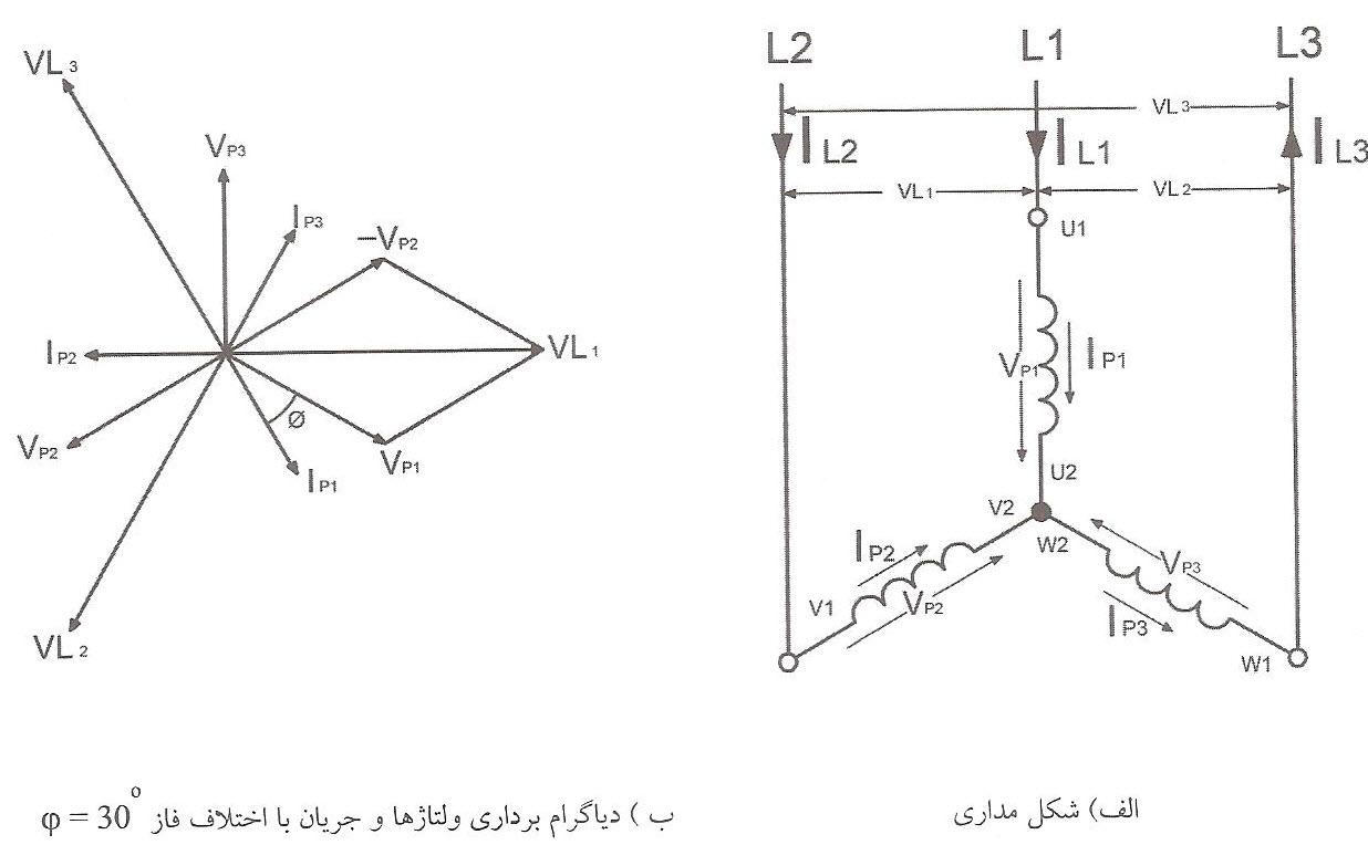 شکل مداری و دیاگرام برداری ولتاژها و جریان در اتصال ستاره